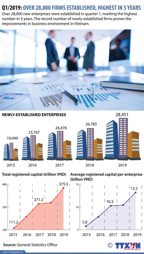 q1/2019: over 28,000 firms established, highest in five years hinh 0